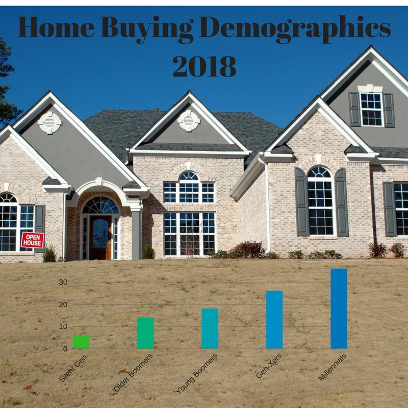 Home Buying Demographics
