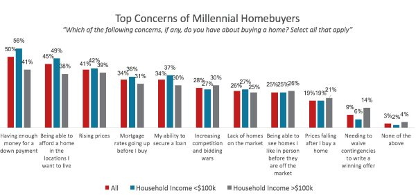 top concerns for millenials